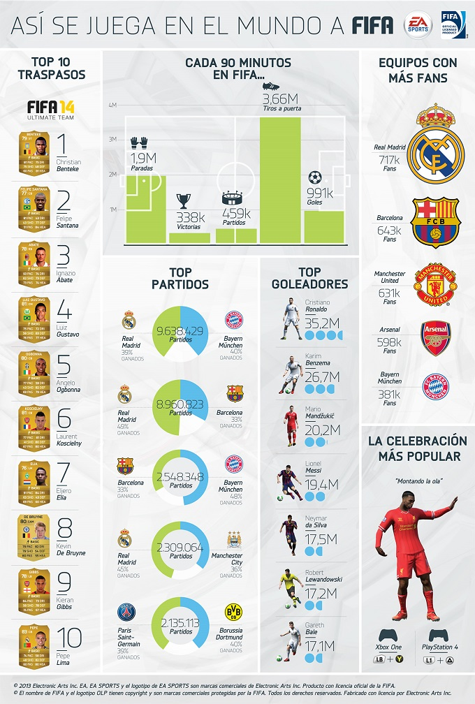 FIFA_Infographic_es