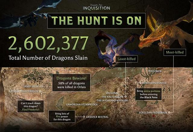 En Dragon Age: Inquisition ya se han matadado 2,6 millones de dragones