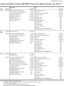 Nintendo publica su calendario de lanzamientos de 2015 para 3DS y Wii U