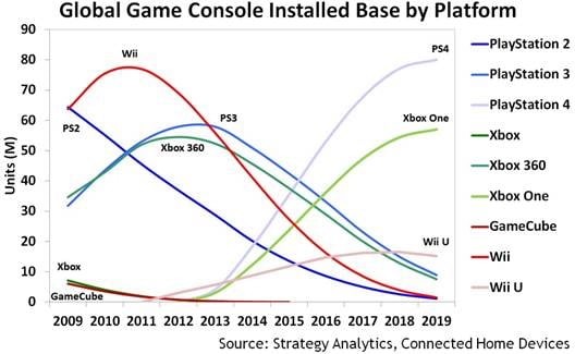 ps4-to-outsell-xbox-one-by-40-percent-through-2018-report-142427925893