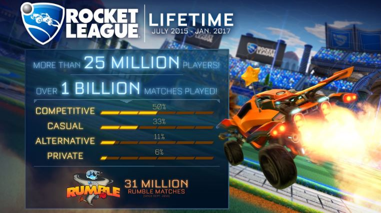 rocket league numero de jugadores
