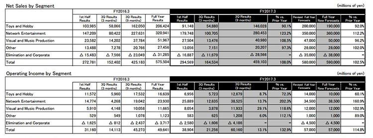 Bandai Namco resultados financieros 2017