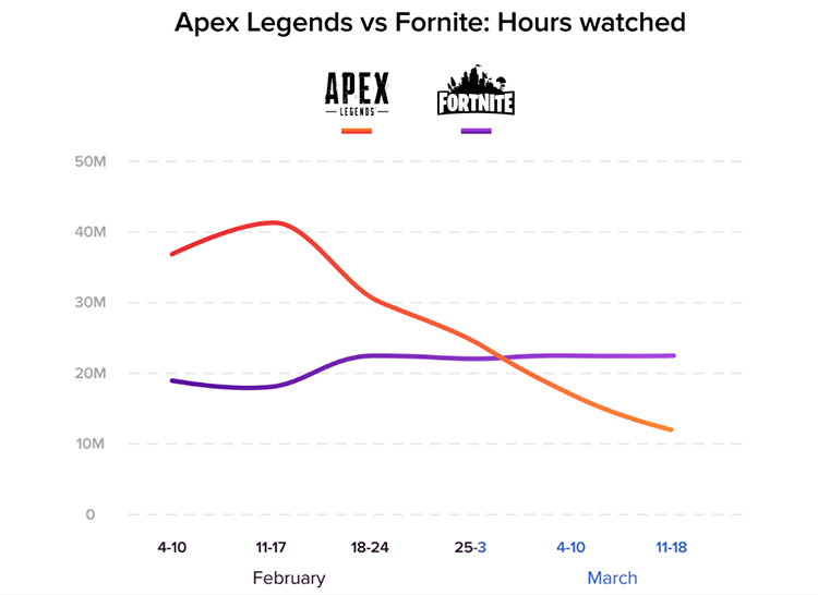 audiencia de Apex Legends