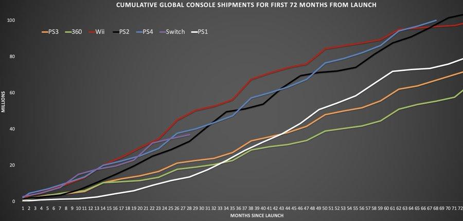 PlayStation 4 llega a los 100 millones de consolas vendidas
